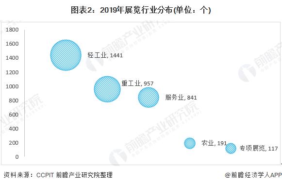 图表2:2019年展览行业分布(单位:个)