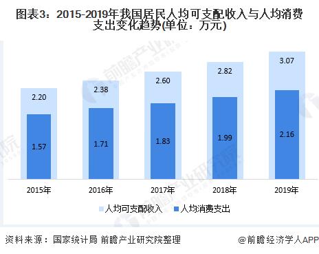 图表3:2015-2019年我国居民人均可支配收入与人均消费支出变化趋势(单位:万元)