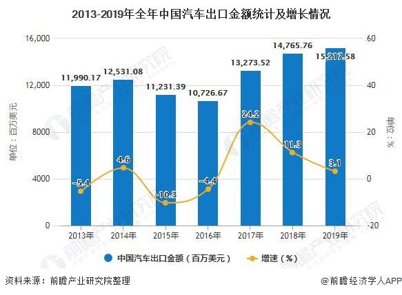 2013-2019年全年中国汽车出口金额统计及增长情况