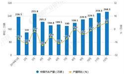 2019年中国汽车行业市场分析:<em>产销</em>量均超2570万辆 进口量突破百万辆