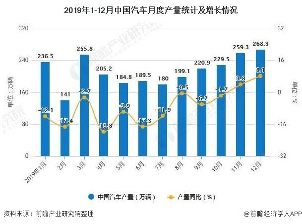 2019年1-12月中国汽车月度产量统计及增长情况
