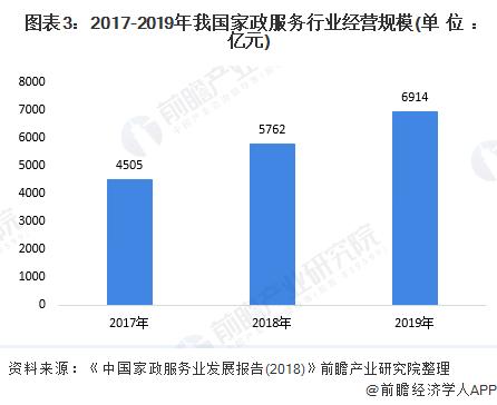 图表3:2017-2019年我国家政服务行业经营规模(单位:亿元)