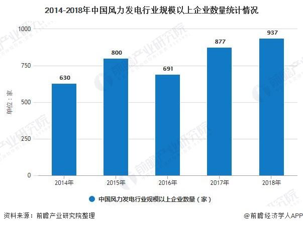 2014-2018年中国风力发电行业规模以上企业数量统计情况