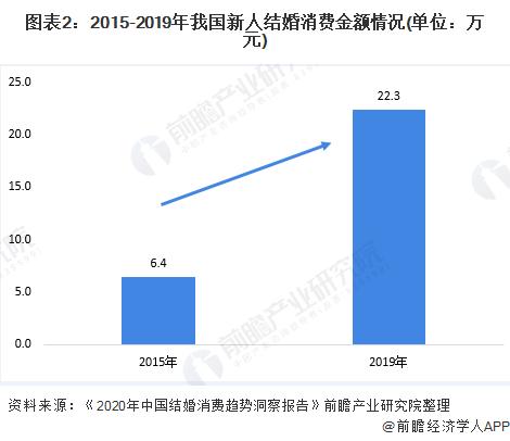 图表2:2015-2019年我国新人结婚消费金额情况(单位:万元)