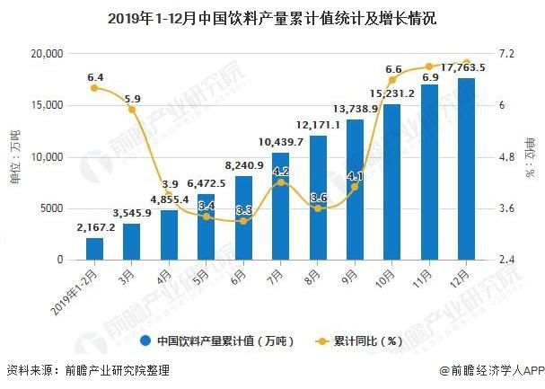 2019年1-12月中国饮料产量累计值统计及增长情况