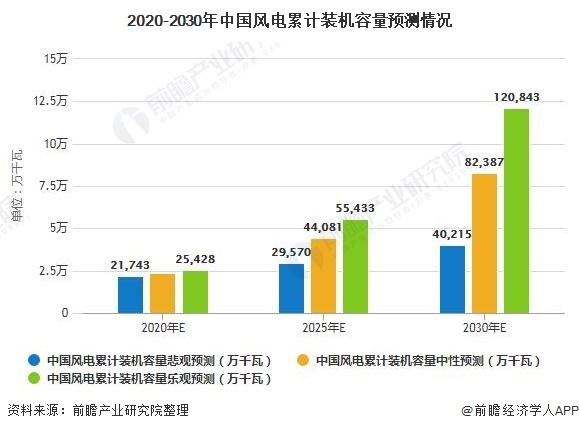 2020-2030年中国风电累计装机容量预测情况