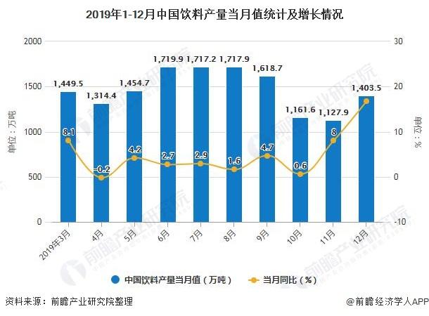 2019年1-12月中国饮料产量当月值统计及增长情况