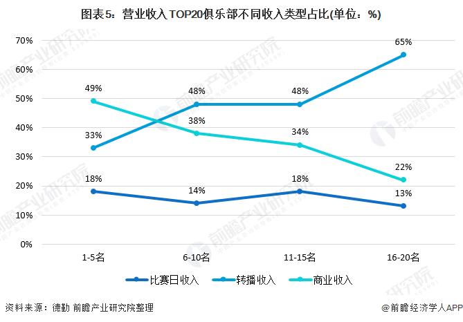 图表5:营业收入TOP20俱乐部不同收入类型占比(单位:%)