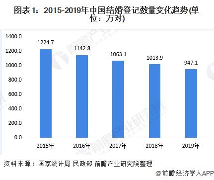 图表1:2015-2019年中国结婚登记数量变化趋势(单位:万对)