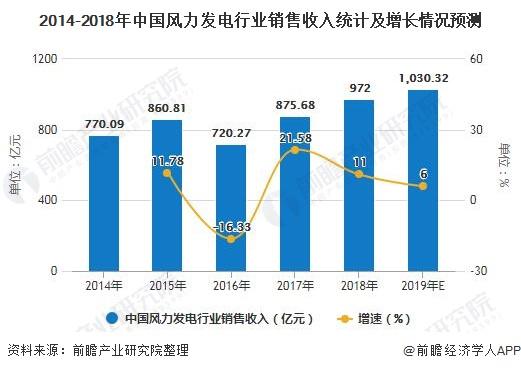 2014-2018年中国风力发电行业销售收入统计及增长情况预测