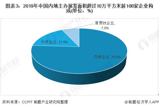 图表3:2019年中国内地主办展览面积超过10万平方米前100家企业构成(单位:%)