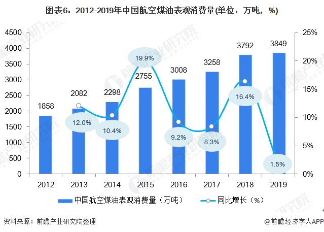 图表6:2012-2019年中国航空煤油表观消费量(单位:万吨,%)