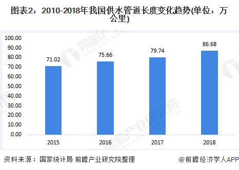 图表2:2010-2018年我国供水管道长度变化趋势(单位:万公里)