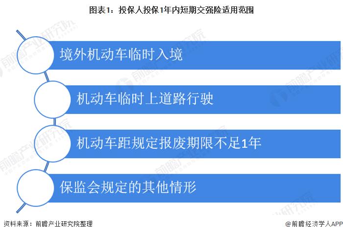 图表1:投保人投保1年内短期交强险适用范围