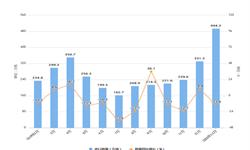 2020年1-2月我国<em>成品油</em>进口量及金额增长情况分析