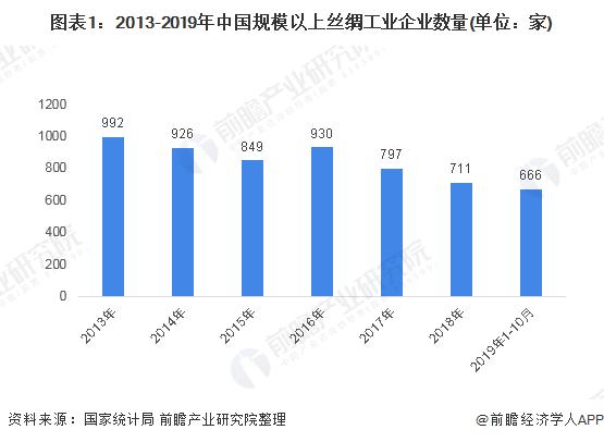 图表1:2013-2019年中国规模以上丝绸工业企业数量(单位:家)