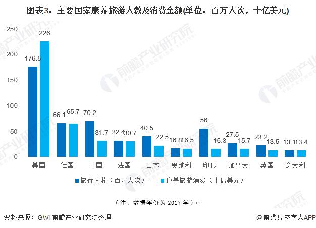 图表3:主要国家康养旅游人数及消费金额(单位:百万人次,十亿美元)