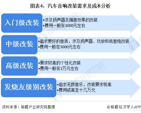 图表4:汽车音响改装需求及成本分析