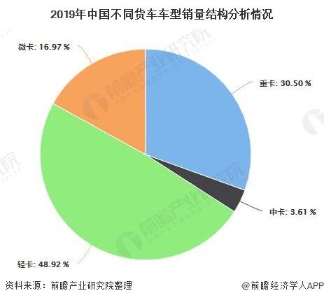 2019年中国不同货车车型销量结构分析情况