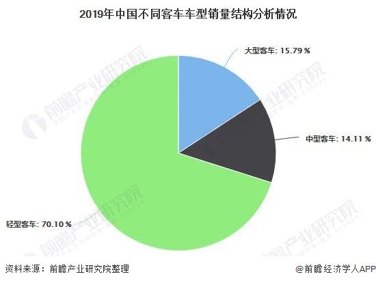 2019年中国不同客车车型销量结构分析情况