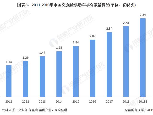 图表3:2011-2019年中国交强险机动车承保数量情况(单位:亿辆次)