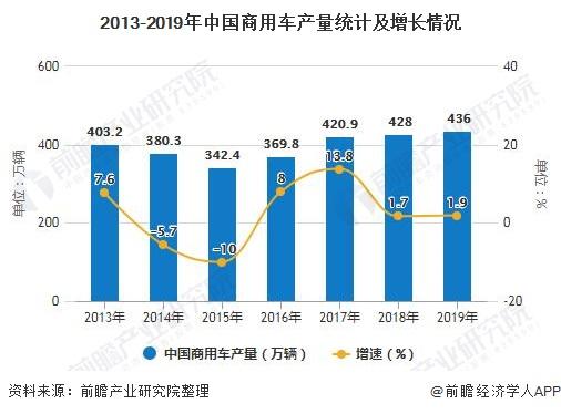 2013-2019年中国商用车产量统计及增长情况