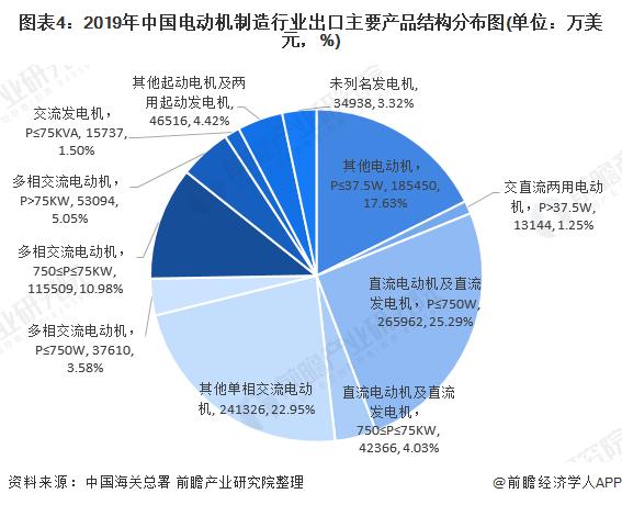 圖表4:2019年中國電動機制造行業出口主要產品結構分布圖(單位:萬美元,%)