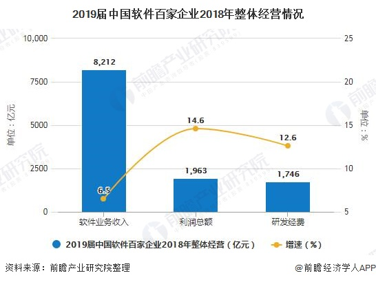 2019届中国App百家企业2018年整体经营情况