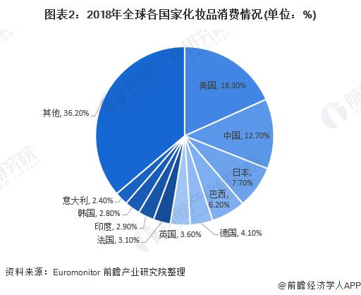 图表2:2018年全球各国家化妆品消费情况(单位:%)