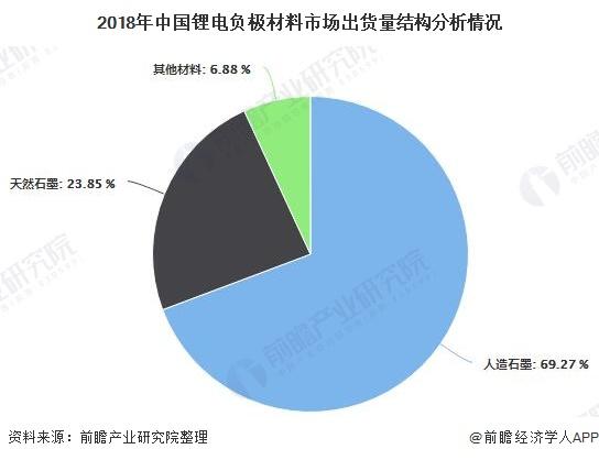 2018年中国锂电负极材料市场出货量结构分析情况