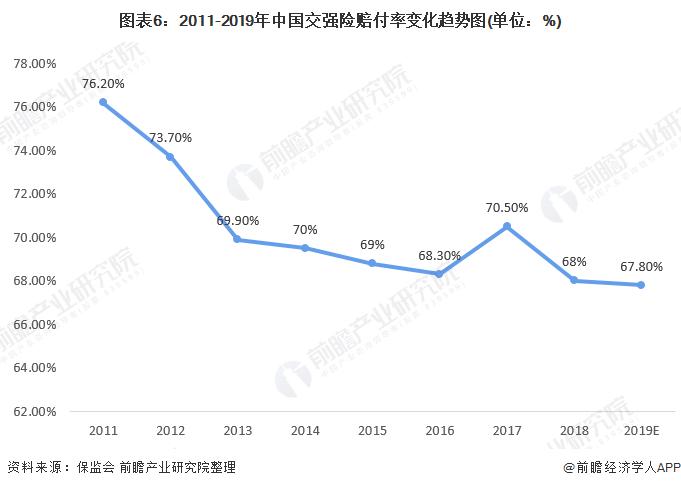 图表6:2011-2019年中国交强险赔付率变化趋势图(单位:%)