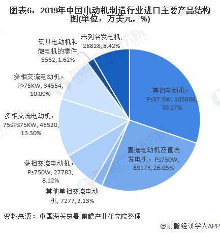 圖表6:2019年中國電動機制造行業進口主要產品結構圖(單位:萬美元,%)