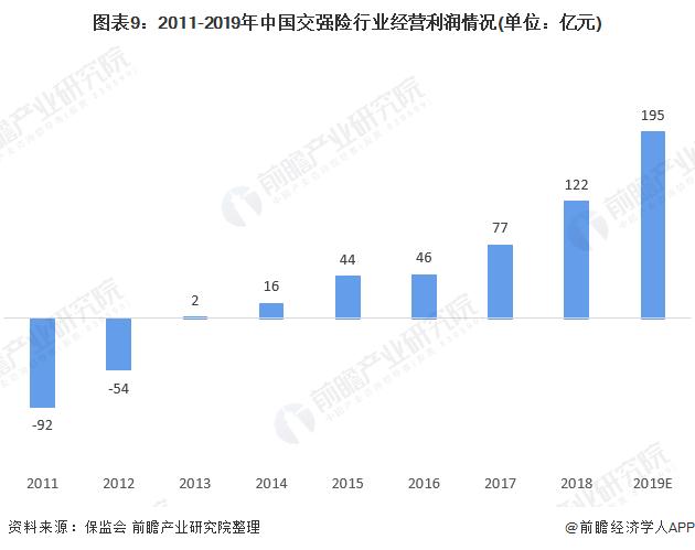 图表9:2011-2019年中国交强险行业经营利润情况(单位:亿元)
