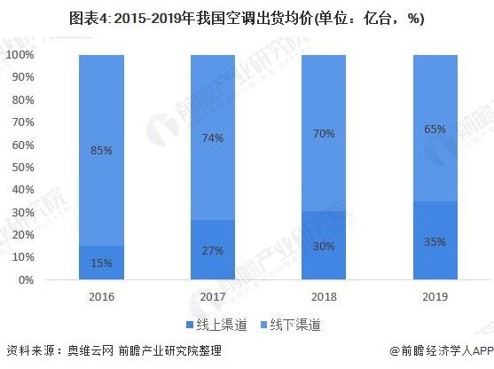 图表4: 2015-2019年我国空调出货均价(单位:亿台,%)