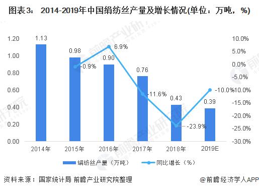 图表3: 2014-2019年中国绢纺丝产量及增长情况(单位:万吨,%)