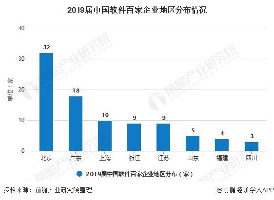 2019届中国App百家企业地区分布情况