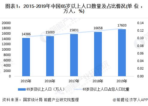图表1:2015-2019年中国65岁以上人口数量及占比情况(单位:万人,%)