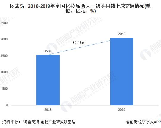 图表5:2018-2019年全国化妆品两大一级类目线上成交额情况(单位:亿元,%)