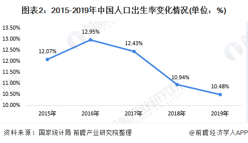 图表2:2015-2019年中国人口出生率变化情况(单位:%)