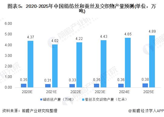 图表5:2020-2025年中国绢纺丝和蚕丝及交织物产量预测(单位:万吨)