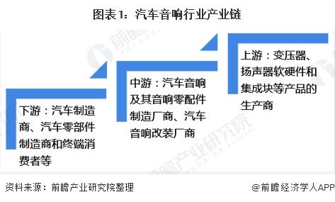 图表1:汽车音响行业产业链