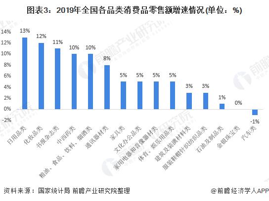 图表3:2019年全国各品类消费品零售额增速情况(单位:%)