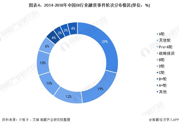 图表4:2014-2018年中国BI行业融资事件轮次分布情况(单位:%)
