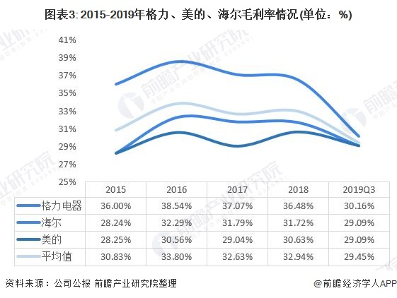 图表3: 2015-2019年格力、美的、海尔毛利率情况(单位:%)