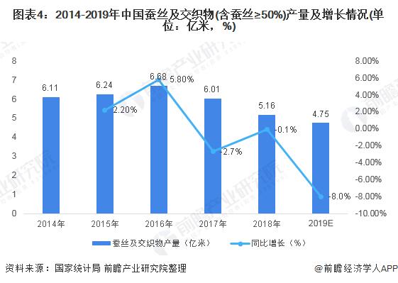 图表4:2014-2019年中国蚕丝及交织物(含蚕丝≥50%)产量及增长情况(单位:亿米,%)