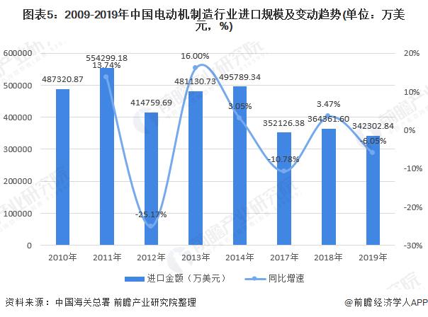 圖表5:2009-2019年中國電動機制造行業進口規模及變動趨勢(單位:萬美元,%)