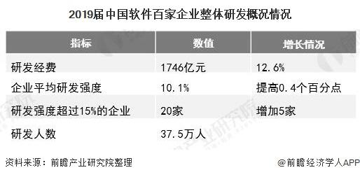2019届中国软件百家企业整体研发概况情况