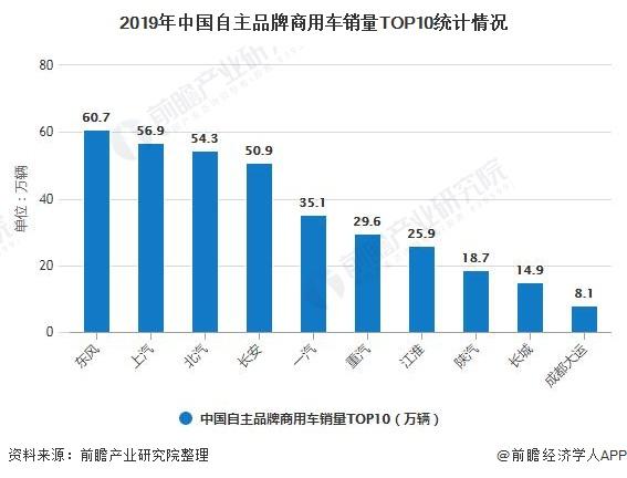 2019年中国自主品牌商用车销量TOP10统计情况