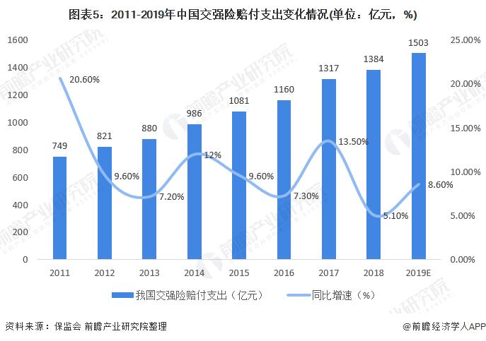 图表5:2011-2019年中国交强险赔付支出变化情况(单位:亿元,%)