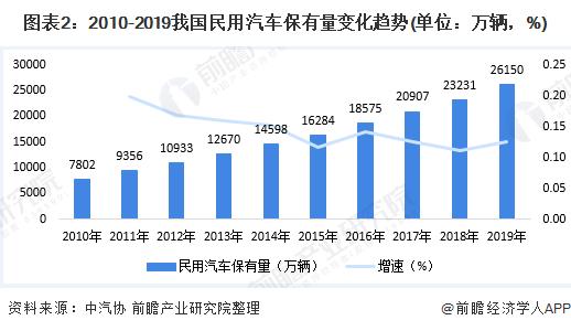 图表2:2010-2019我国民用汽车保有量变化趋势(单位:万辆,%)